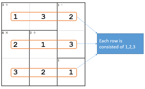 Newdoku rule 1: Number can appear only once on each row
